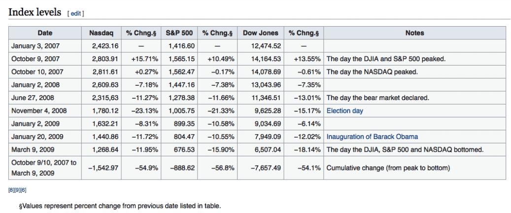 stock market volatility info