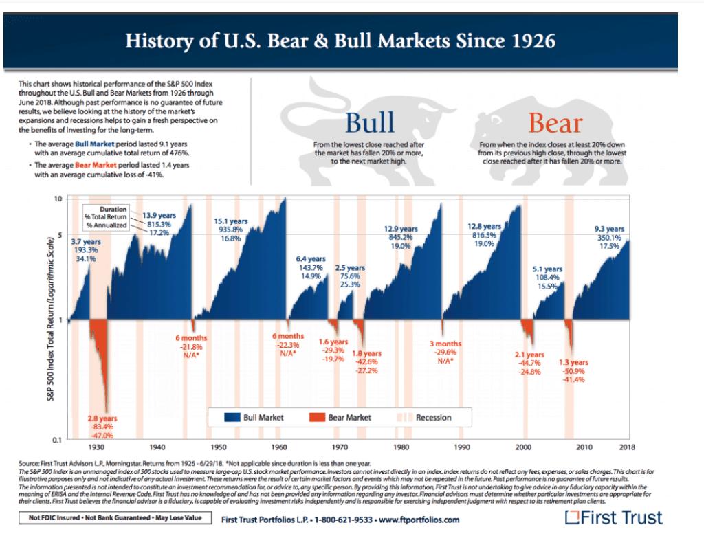 data on stock market volatility