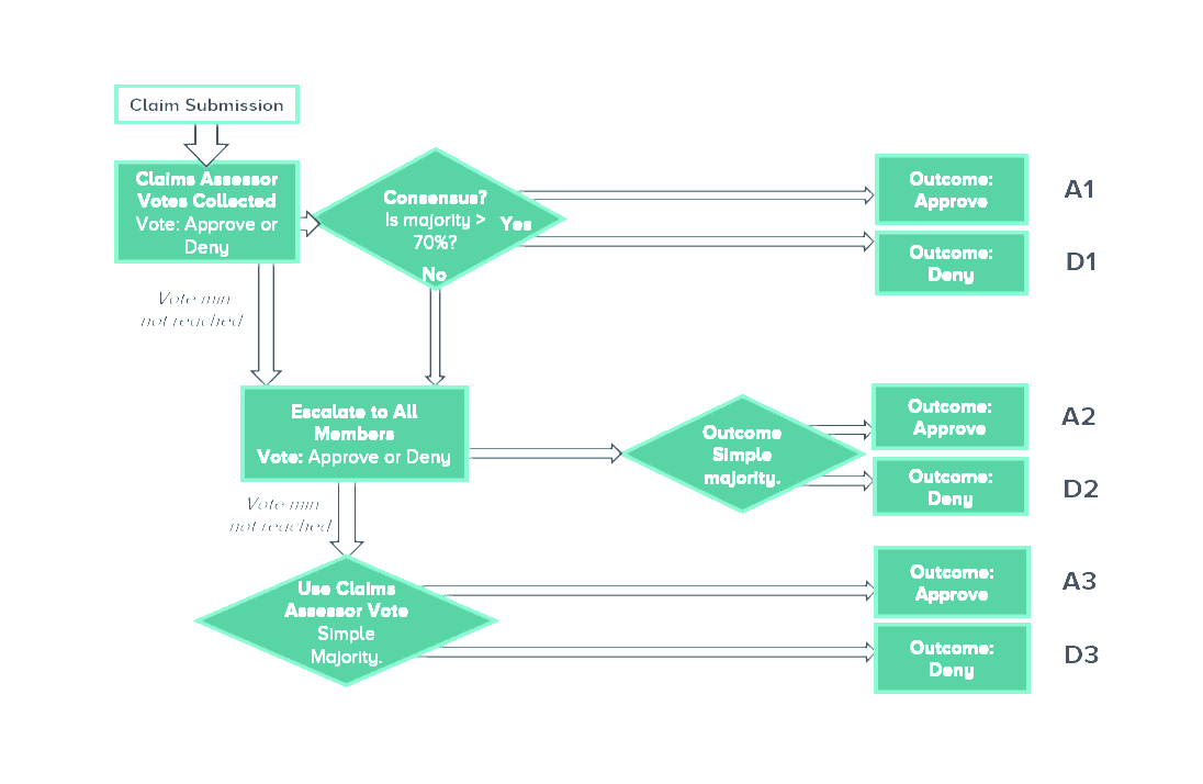 nexo crypto insurance claims process